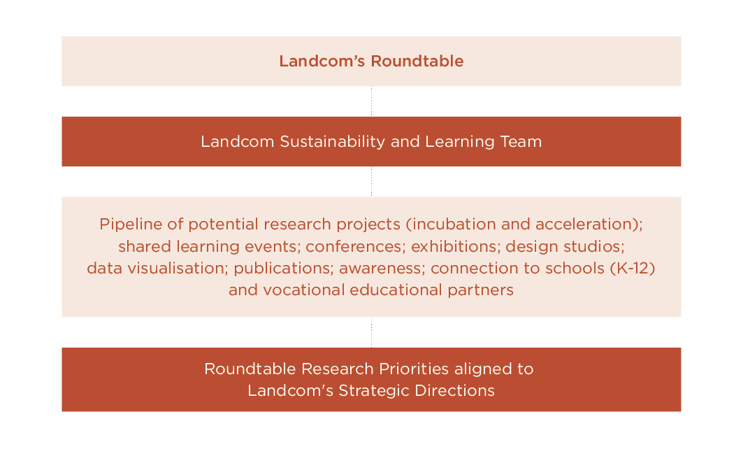 Roundtable Research Program